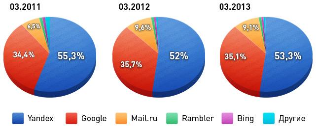 Доля поисковых систем на рынке 2011-2013