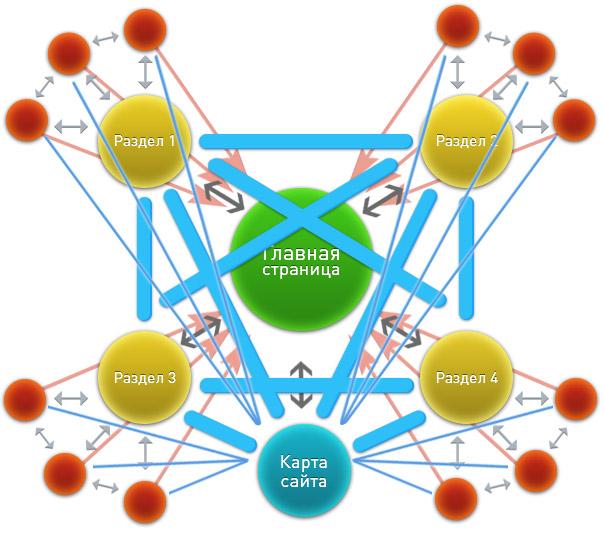 сложная схема перелинковки