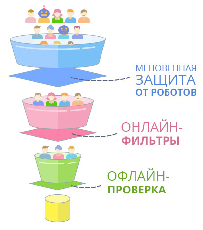 Яндекс.Директ обладает системой тщательной многоступенчатой фильтрации кликов.